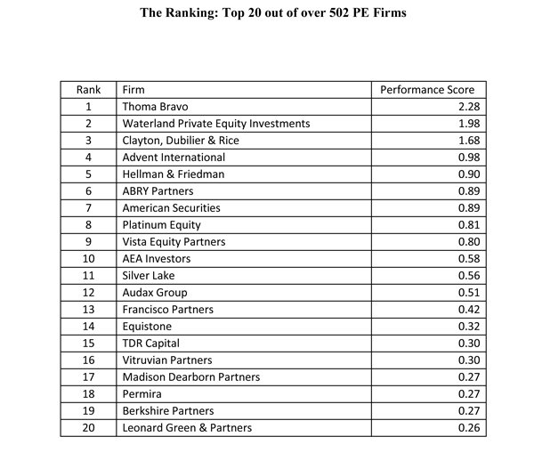 TB_The-2018-HEC-DowJones-PE-Performance-Ranking-Report_Slide-Ranking